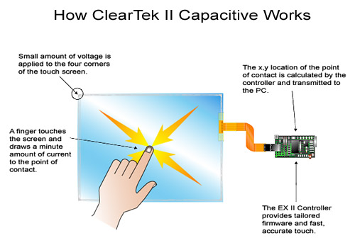 Capacitive-touch-screen-technology