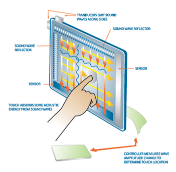 SAW-touch-screen-technology