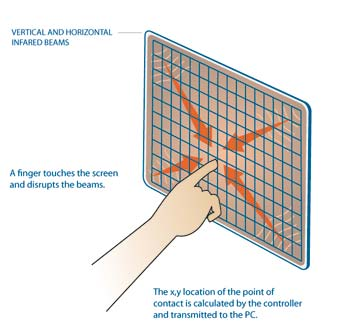 infrared-touch-screen-technology