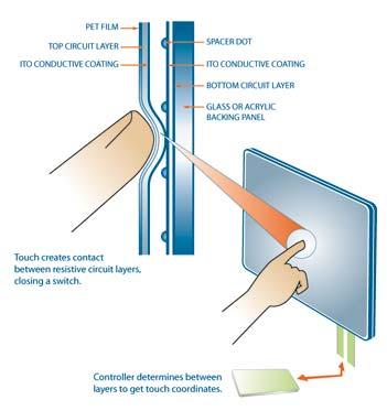 Як працює сенсорний екран -Резистивні сенсорні екрани